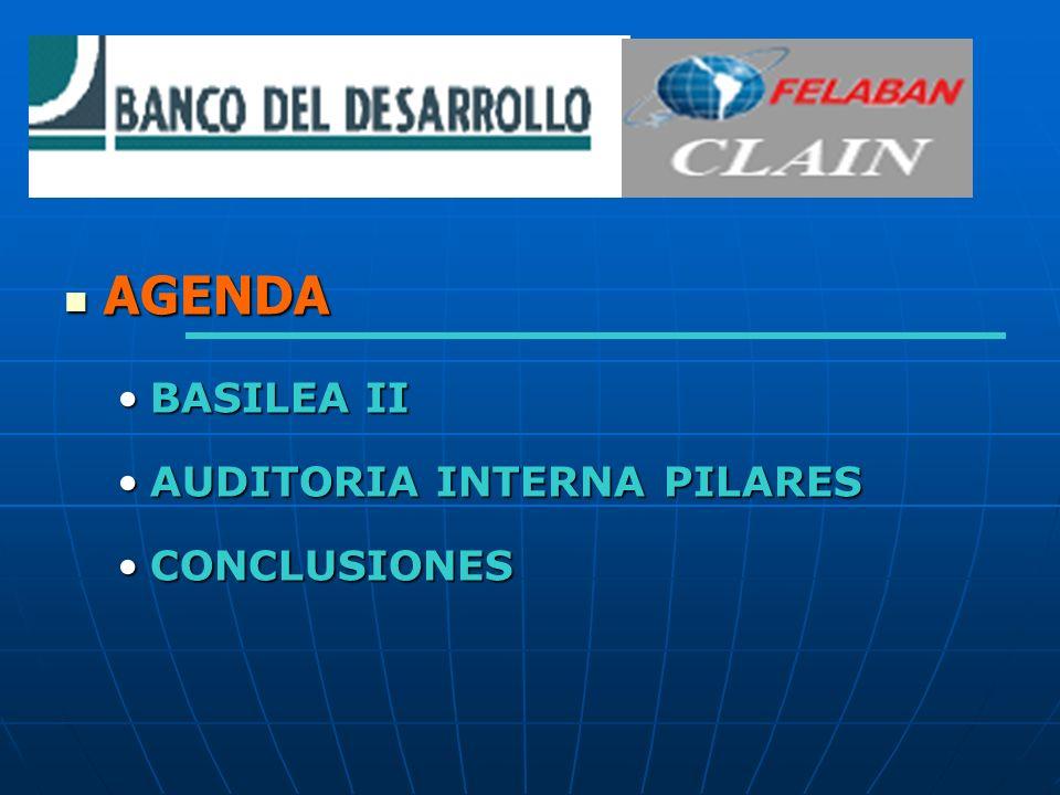AGENDA AGENDA BASILEA IIBASILEA II AUDITORIA INTERNA PILARESAUDITORIA INTERNA PILARES CONCLUSIONESCONCLUSIONES