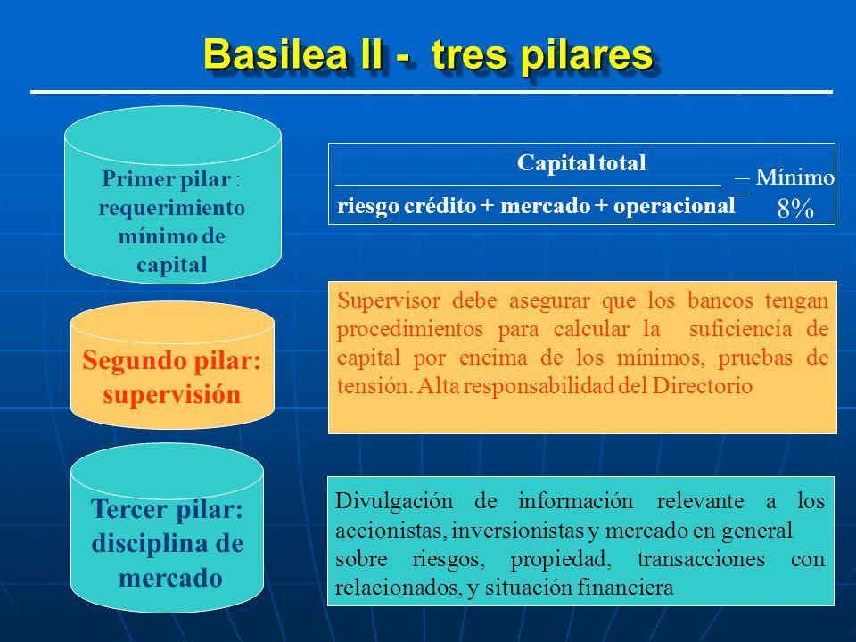 Basilea II - tres pilares Segundo pilar: supervisión Tercer pilar: disciplina de mercado Primer pilar : requerimiento mínimo de capital Capital total