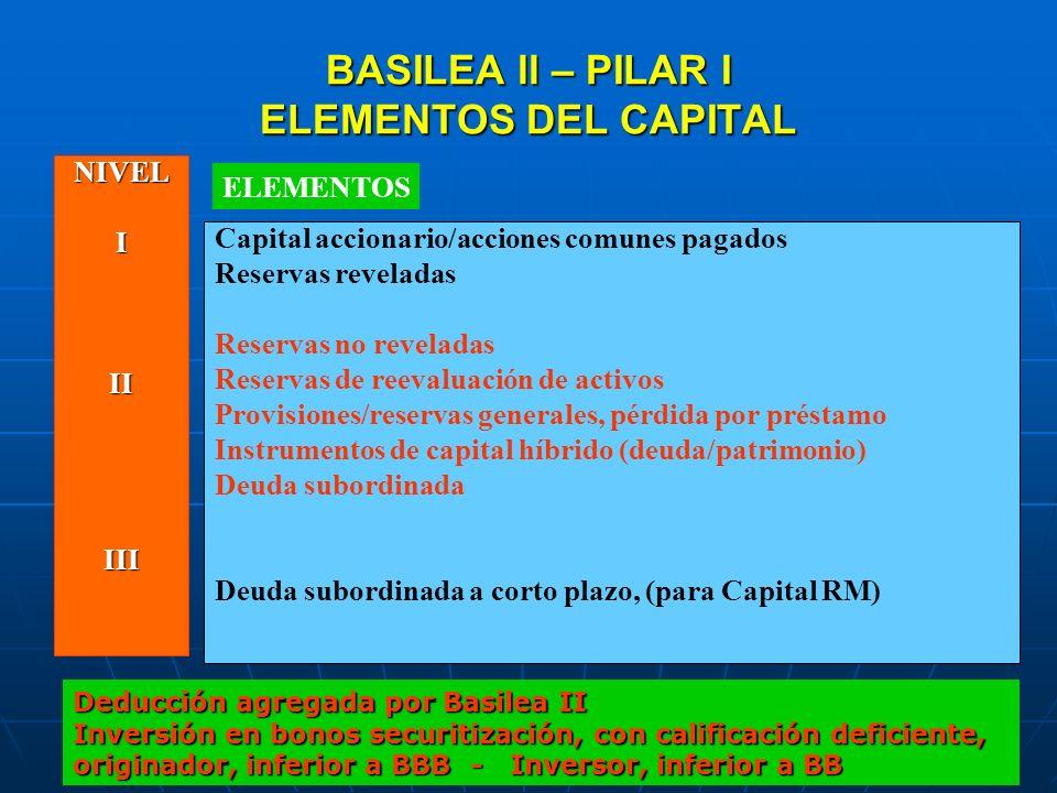 BASILEA ll – PILAR I ELEMENTOS DEL CAPITAL NIVELIIIIII Capital accionario/acciones comunes pagados Reservas reveladas Reservas no reveladas Reservas d