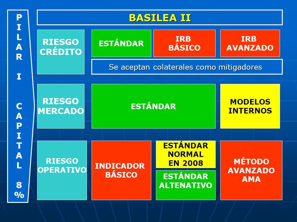 RIESGO CRÉDITO ESTÁNDAR IRB BÁSICO IRB AVANZADO RIESGO MERCADO RIESGO OPERATIVO ESTÁNDAR MODELOS INTERNOS INDICADOR BÁSICO ESTÁNDAR NORMAL EN 2008 MÉT