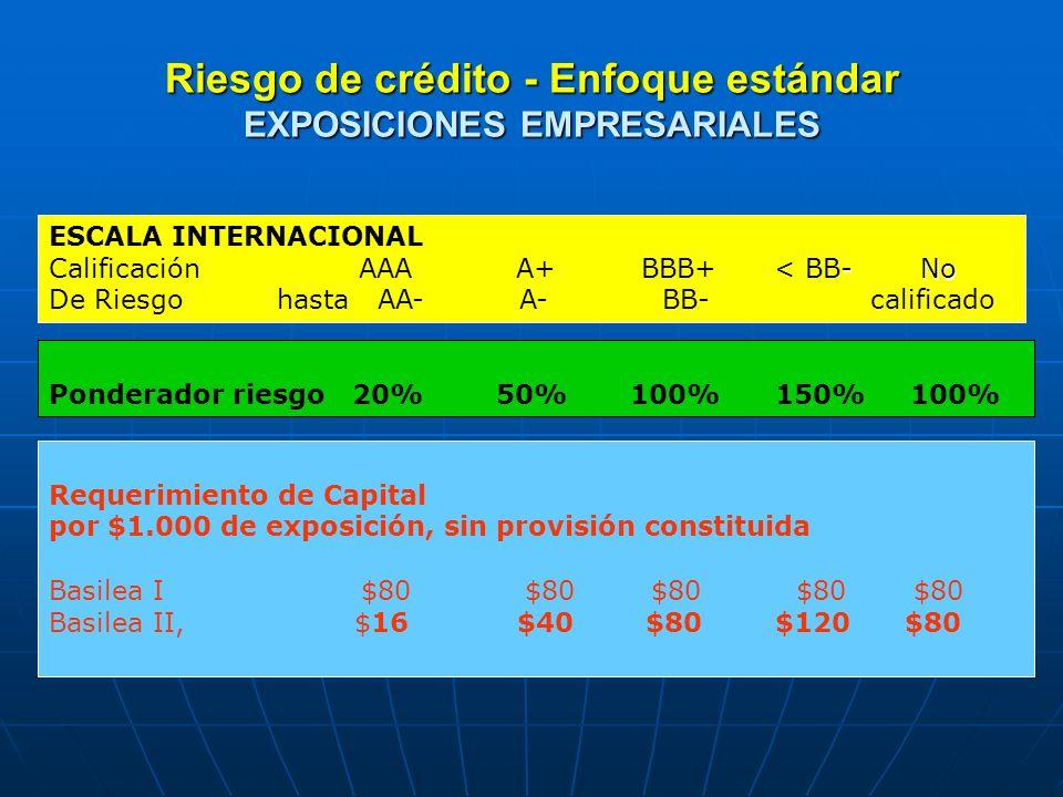Riesgo de crédito - Enfoque estándar EXPOSICIONES EMPRESARIALES Requerimiento de Capital por $1.000 de exposición, sin provisión constituida Basilea I