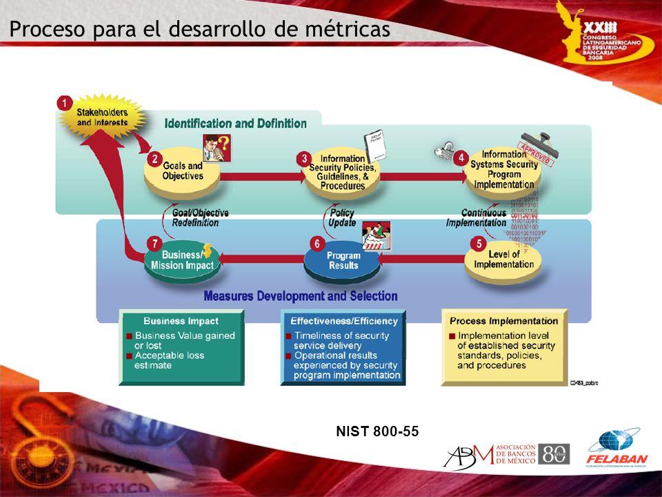Proceso para el desarrollo de métricas NIST 800-55