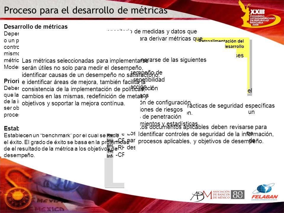Proceso para el desarrollo de métricas Identificación del interés de los socios de negocio Identificación del interés de los socios de negocio Definic
