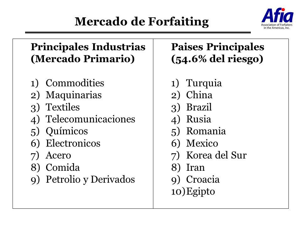 Principales Industrias (Mercado Primario) 1)Commodities 2)Maquinarias 3)Textiles 4)Telecomunicaciones 5)Químicos 6)Electronicos 7)Acero 8)Comida 9)Pet