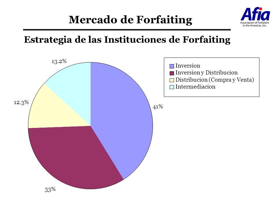 Estrategia de las Instituciones de Forfaiting 41% 33% 12.3% 13.2% Inversion Inversion y Distribucion Distribucion (Compra y Venta) Intermediacion Merc