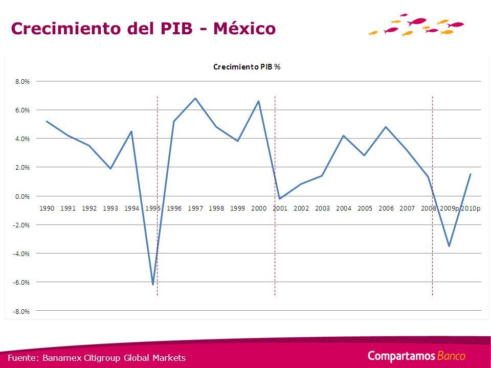 Crecimiento del PIB - México Fuente: Banamex Citigroup Global Markets