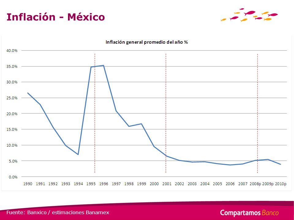 Inflación - México Fuente: Banxico / estimaciones Banamex