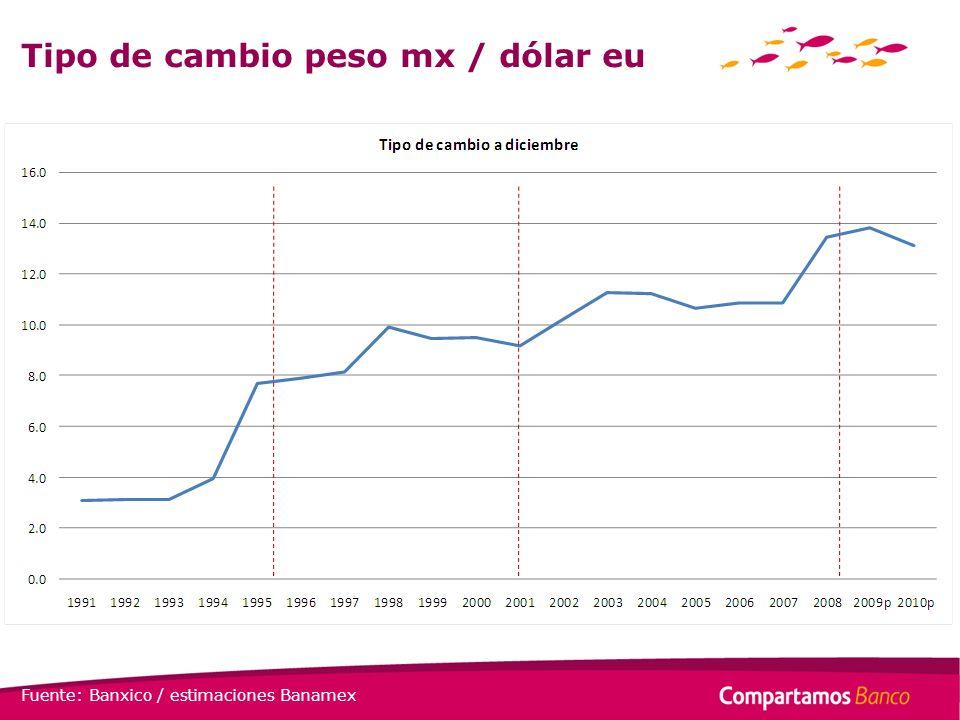 Tipo de cambio peso mx / dólar eu Fuente: Banxico / estimaciones Banamex