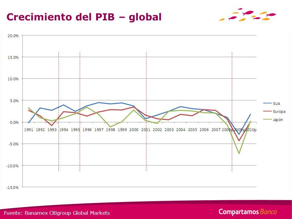 Crecimiento del PIB – global Fuente: Banamex Citigroup Global Markets