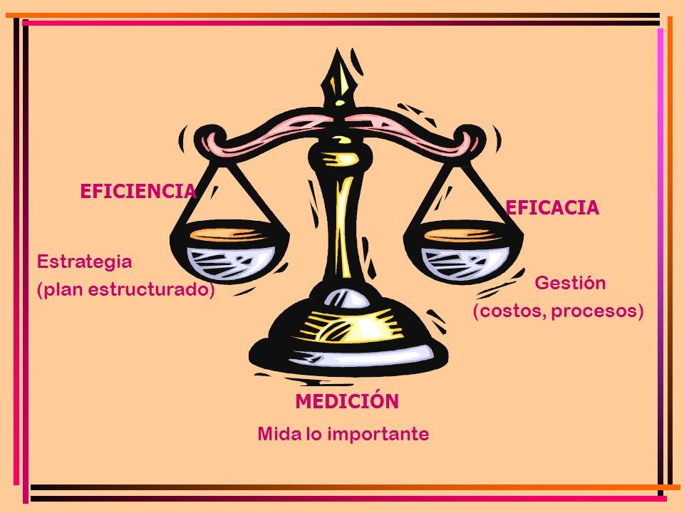 EFICIENCIA EFICACIA MEDICIÓN Estrategia (plan estructurado) Gestión (costos, procesos) Mida lo importante