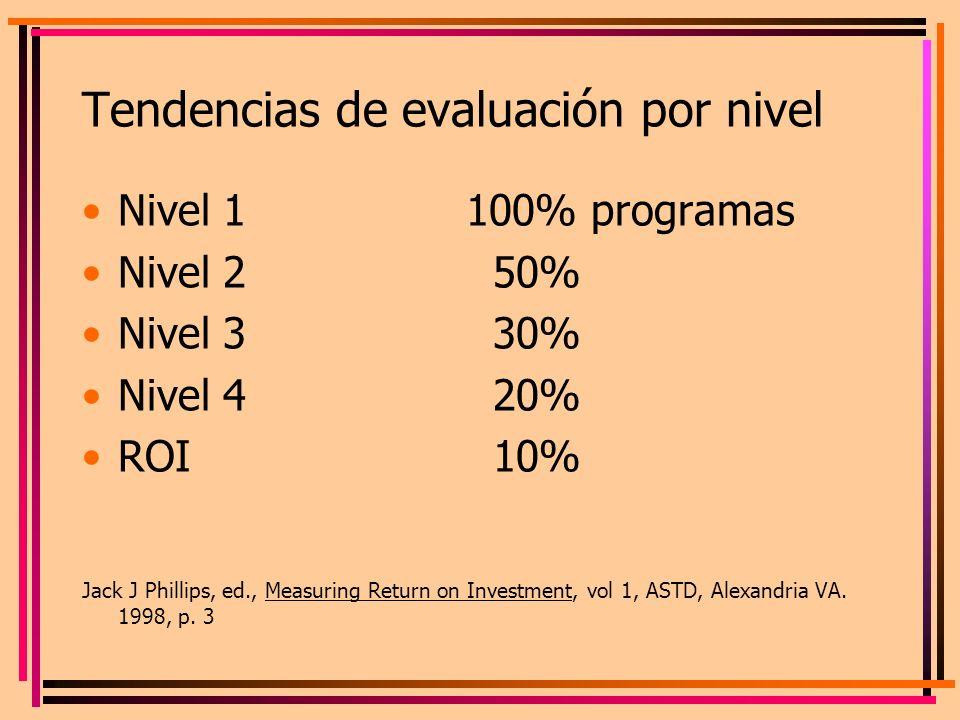 Tendencias de evaluación por nivel Nivel 1100% programas Nivel 2 50% Nivel 3 30% Nivel 4 20% ROI 10% Jack J Phillips, ed., Measuring Return on Investm