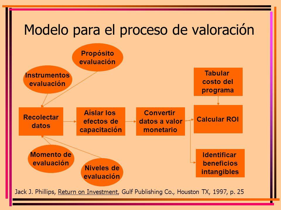 Modelo para el proceso de valoración Recolectar datos Aíslar los efectos de capacitación Convertir datos a valor monetario Tabular costo del programa