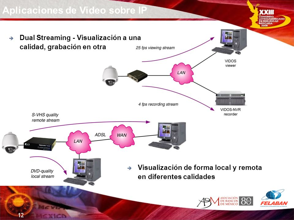 12 Aplicaciones de Video sobre IP Dual Streaming - Visualización a una calidad, grabación en otra Visualización de forma local y remota en diferentes
