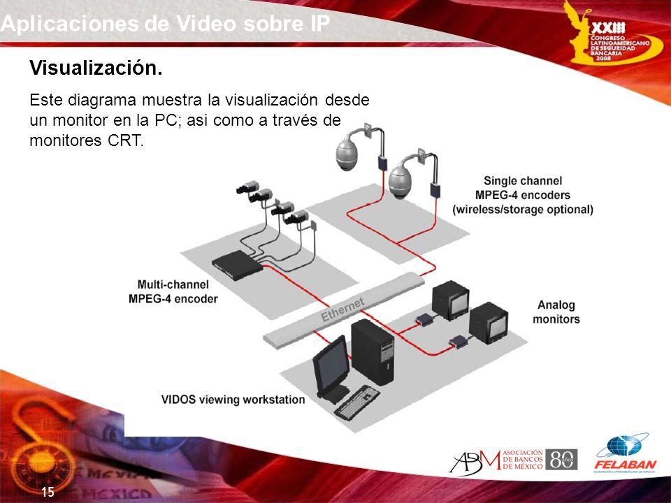 15 Aplicaciones de Video sobre IP Visualización. Este diagrama muestra la visualización desde un monitor en la PC; asi como a través de monitores CRT.