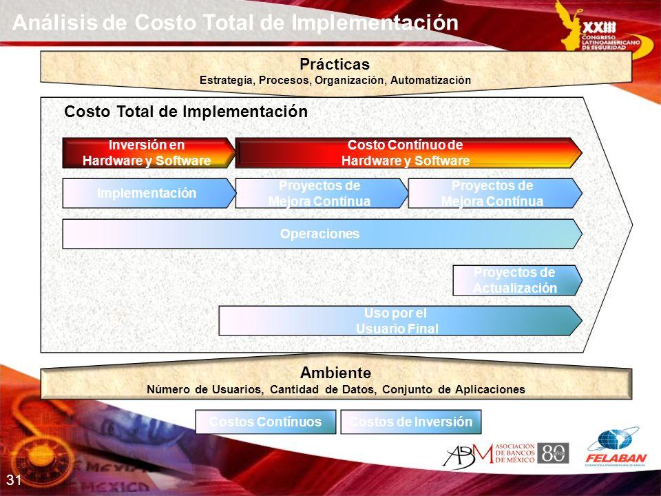 31 Prácticas Estrategia, Procesos, Organización, Automatización Ambiente Número de Usuarios, Cantidad de Datos, Conjunto de Aplicaciones Costos Contín
