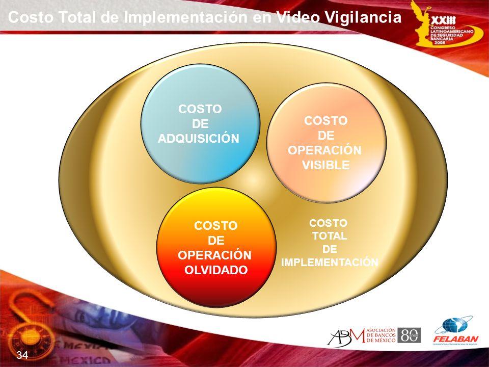 34 COSTO DE ADQUISICIÓN COSTO DE OPERACIÓN VISIBLE COSTO DE OPERACIÓN OLVIDADO Costo Total de Implementación en Video Vigilancia COSTO TOTAL DE IMPLEM