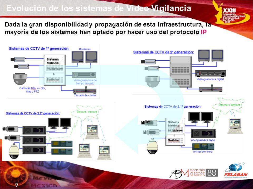 9 Dada la gran disponibilidad y propagación de esta infraestructura, la mayoría de los sistemas han optado por hacer uso del protocolo IP Evolución de