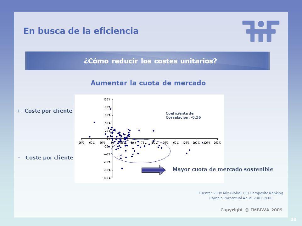 10 En busca de la eficiencia ¿Cómo reducir los costes unitarios? Aumentar la cuota de mercado Copyright © FMBBVA 2009 + Coste por cliente - Coste por