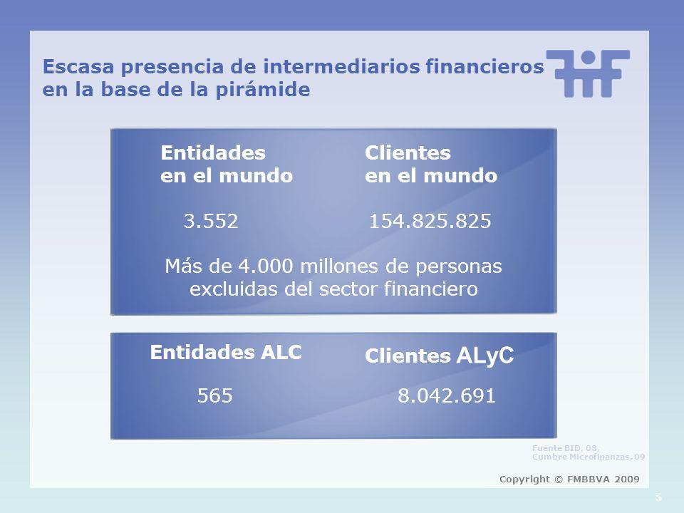 Escasa presencia de intermediarios financieros en la base de la pirámide 5 Entidades en el mundo Clientes en el mundo 3.552154.825.825 Más de 4.000 millones de personas excluidas del sector financiero Entidades ALC Clientes ALyC 5658.042.691 Copyright © FMBBVA 2009 Fuente BID, 08, Cumbre Microfinanzas, 09