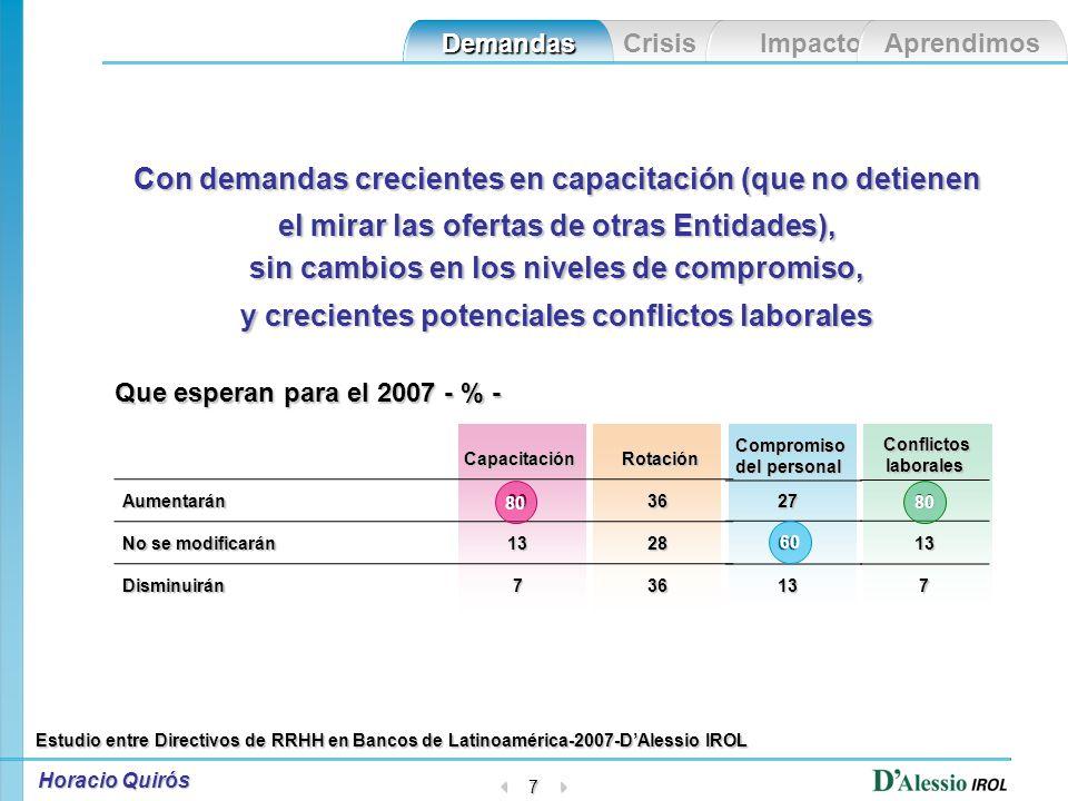 Crisis Impacto Aprendimos Demandas Horacio Quirós 6 ¿Como se sienten los Responsables de Recursos Humanos en Entidades Financieras de Latinoamérica.