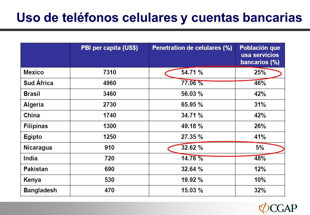 88 Uso de teléfonos celulares y cuentas bancarias PBI per capita (US$)Penetration de celulares (%)Población que usa servicios bancarios (%) Mexico7310
