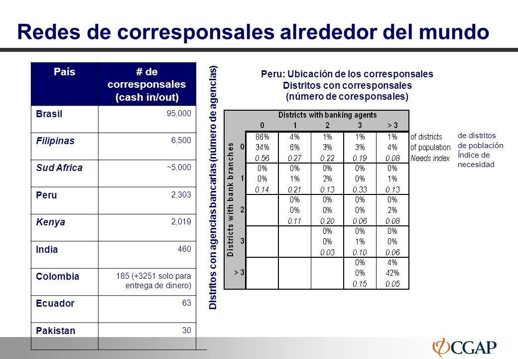 20 Corresponsales y banca móvil – Aspectos regulatorios
