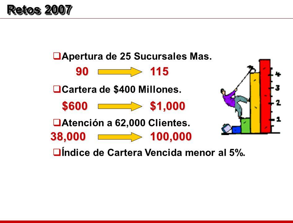 Apertura de 25 Sucursales Mas. Cartera de $400 Millones. Atención a 62,000 Clientes. Índice de Cartera Vencida menor al 5%. Retos 2007 90115 $600$1,00