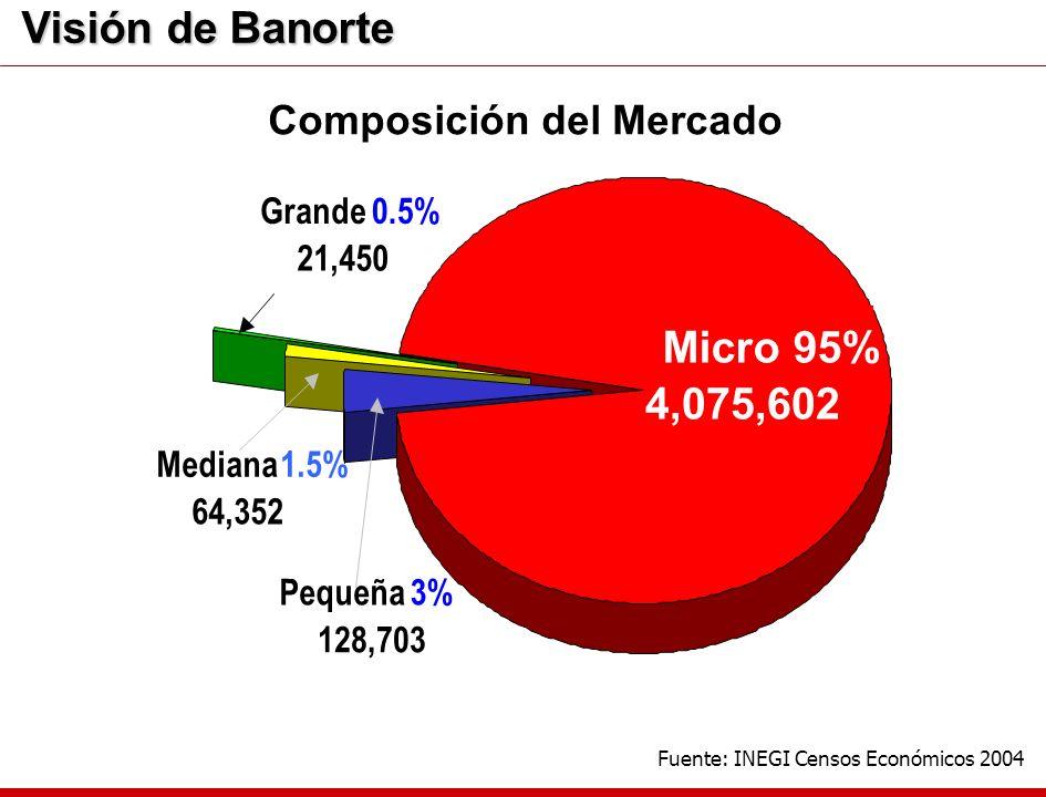 Composición del Mercado Grande 0.5% 21,450 Mediana1.5% 64,352 Pequeña3% 128,703 Micro 95% 4,075,602 Fuente: INEGI Censos Económicos 2004 Visión de Ban
