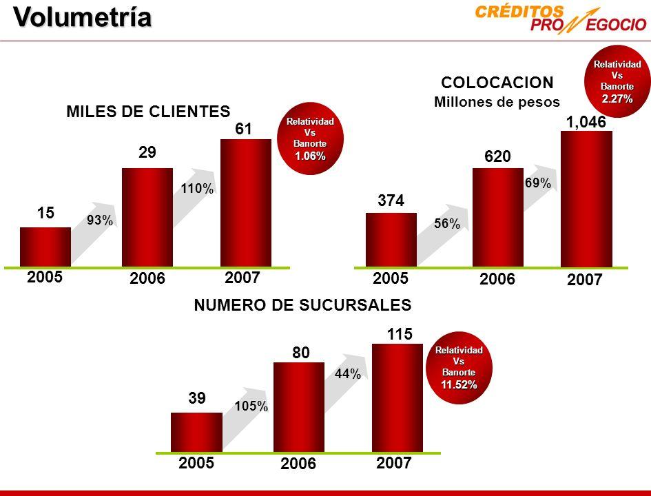 29 2005 2006 MILES DE CLIENTES COLOCACION Millones de pesos 620 2005 2006 15 93% 374 56% 2007 61 110% 80 2005 2006 39 105% 2007 44% 115 NUMERO DE SUCU