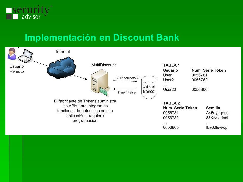 Implementación en Discount Bank