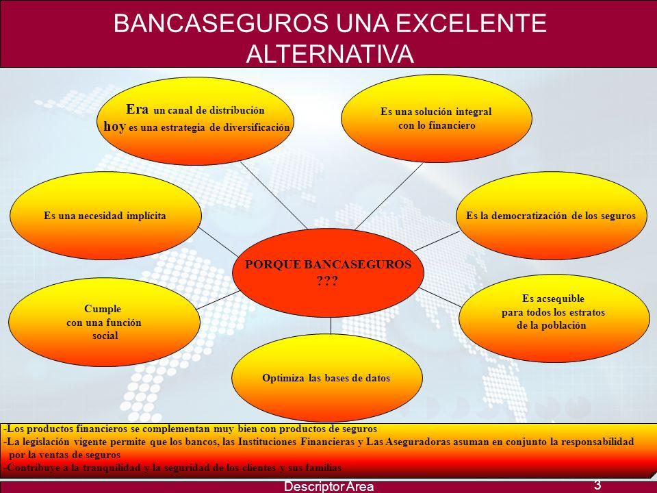 Descriptor Area 3 -Los productos financieros se complementan muy bien con productos de seguros -La legislación vigente permite que los bancos, las Instituciones Financieras y Las Aseguradoras asuman en conjunto la responsabilidad por la ventas de seguros -Contribuye a la tranquilidad y la seguridad de los clientes y sus familias BANCASEGUROS UNA EXCELENTE ALTERNATIVA PORQUE BANCASEGUROS ??.