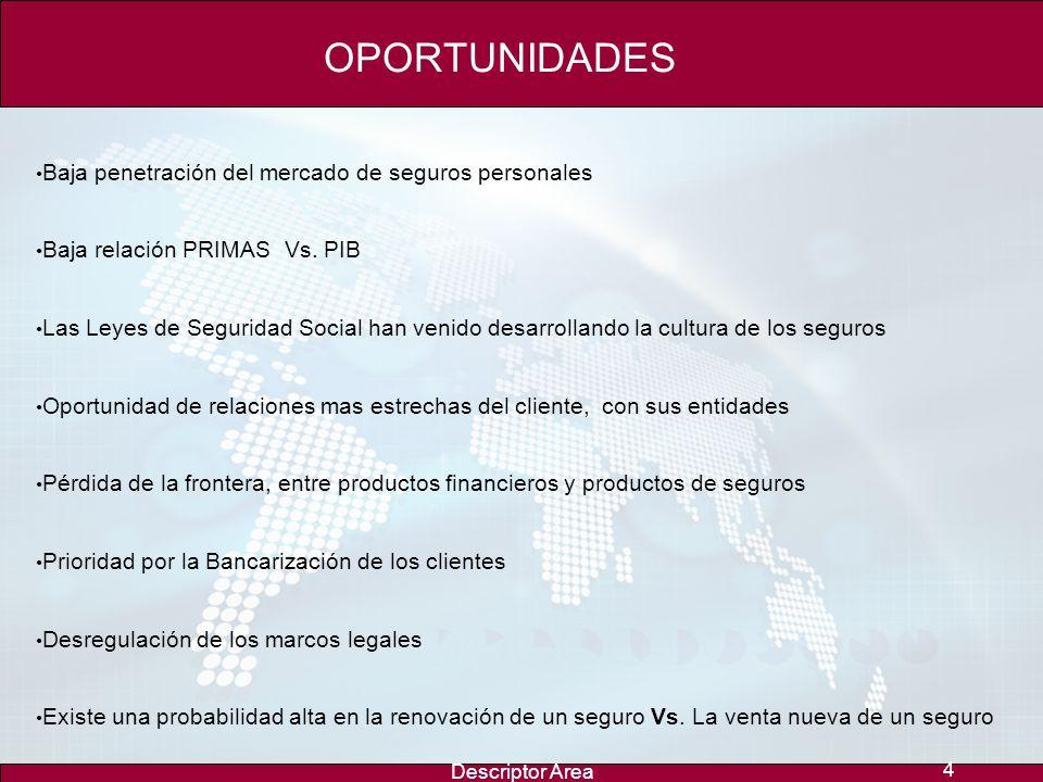 Descriptor Area 4 OPORTUNIDADES Baja penetración del mercado de seguros personales Baja relación PRIMAS Vs.