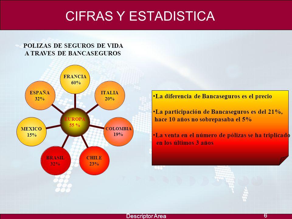 Descriptor Area 6 CIFRAS Y ESTADISTICA EUROPA 55 % FRANCIA 60% ITALIA 20% COLOMBIA 19% CHILE 23% BRASIL 32% MEXICO 15% ESPAÑA 32% POLIZAS DE SEGUROS DE VIDA A TRAVES DE BANCASEGUROS La diferencia de Bancaseguros es el precio La participación de Bancaseguros es del 21%, hace 10 años no sobrepasaba el 5% La venta en el número de pólizas se ha triplicado en los últimos 3 años