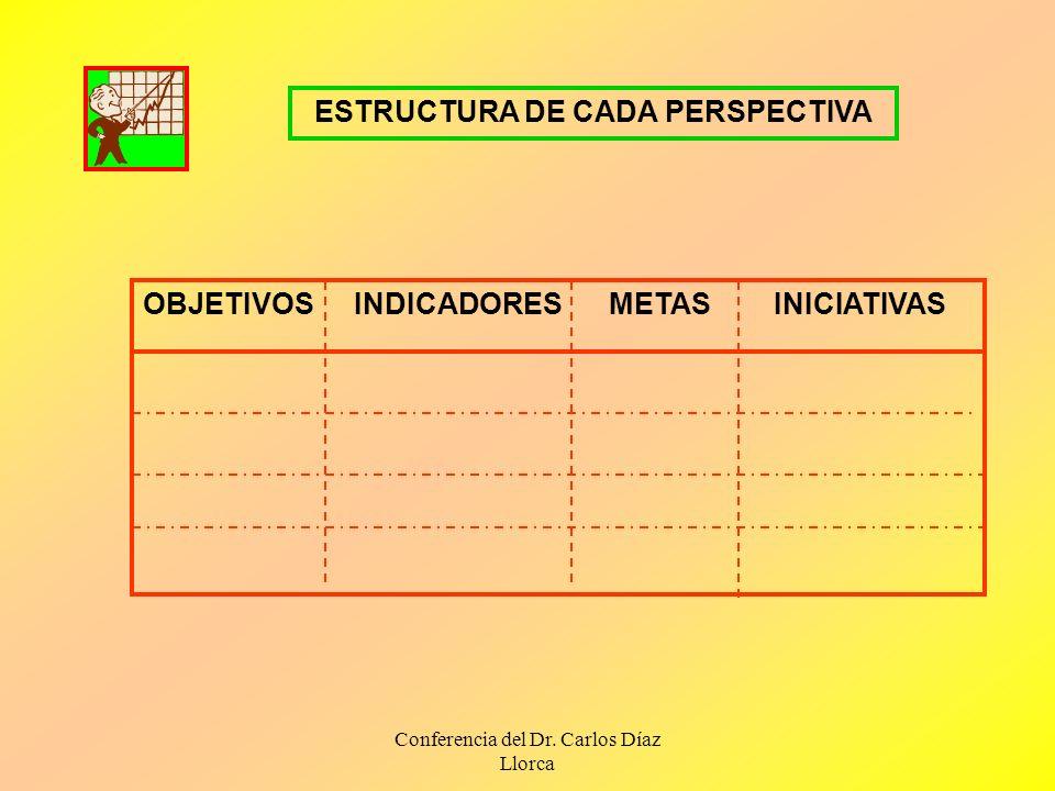 Conferencia del Dr. Carlos Díaz Llorca ESTRUCTURA DE CADA PERSPECTIVA OBJETIVOSINDICADORES METAS INICIATIVAS