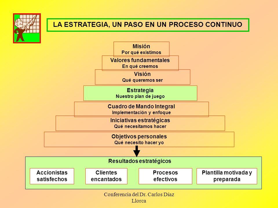 Conferencia del Dr. Carlos Díaz Llorca LA ESTRATEGIA, UN PASO EN UN PROCESO CONTINUO Misión Por qué existimos Valores fundamentales En qué creemos Vis