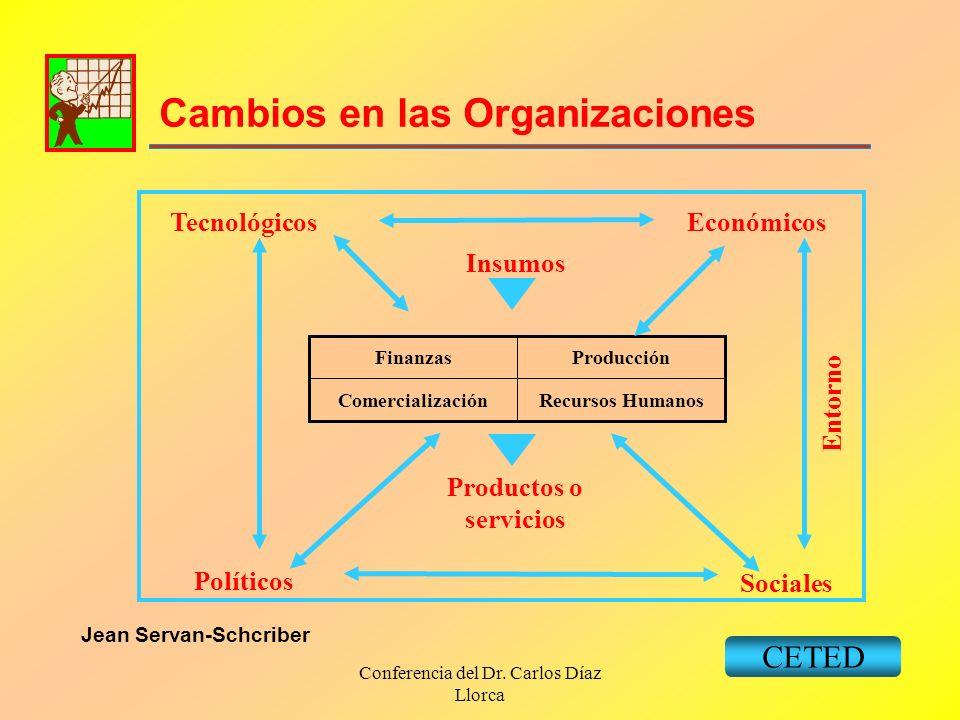 Conferencia del Dr. Carlos Díaz Llorca Cambios en las Organizaciones CETED Recursos HumanosComercialización ProducciónFinanzas Productos o servicios I
