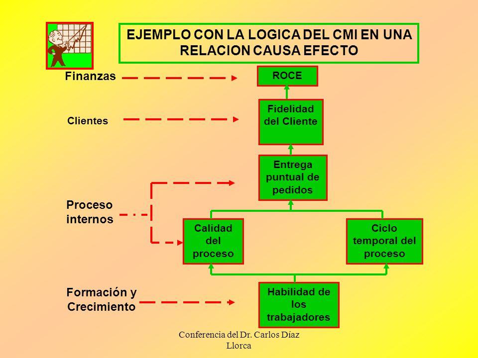 Conferencia del Dr. Carlos Díaz Llorca EJEMPLO CON LA LOGICA DEL CMI EN UNA RELACION CAUSA EFECTO ROCE Finanzas Fidelidad del Cliente Clientes Entrega