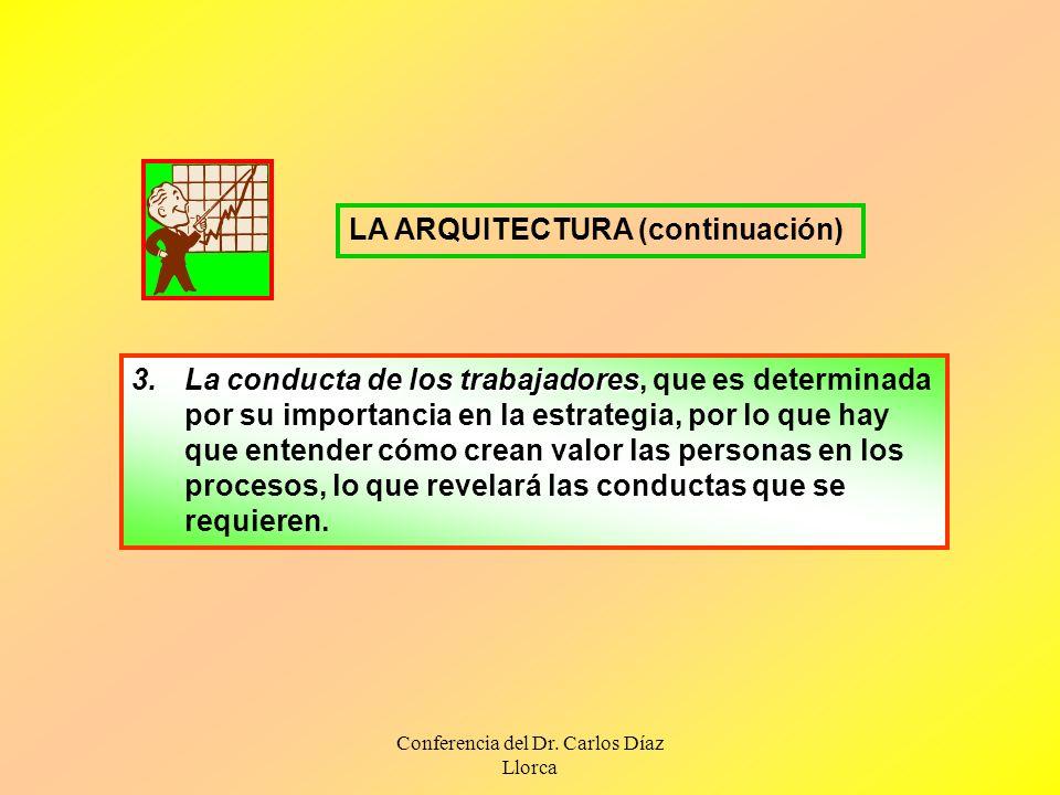 Conferencia del Dr. Carlos Díaz Llorca 3.La conducta de los trabajadores 3.La conducta de los trabajadores, que es determinada por su importancia en l