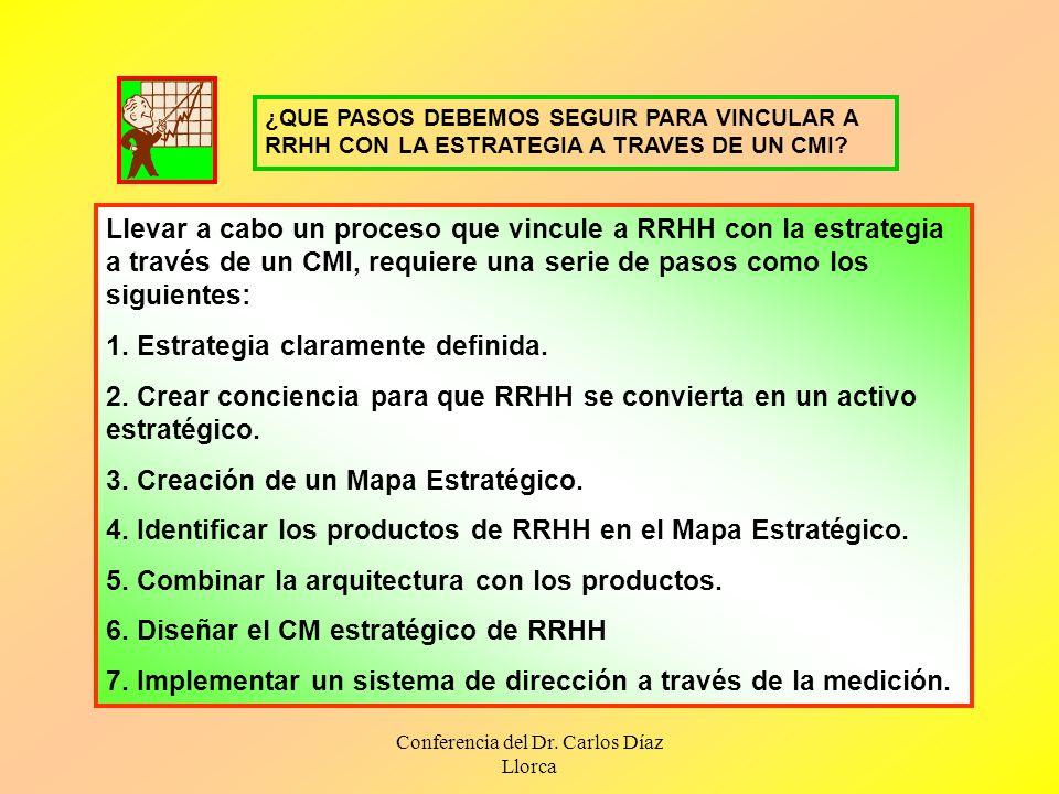 Conferencia del Dr. Carlos Díaz Llorca Llevar a cabo un proceso que vincule a RRHH con la estrategia a través de un CMI, requiere una serie de pasos c