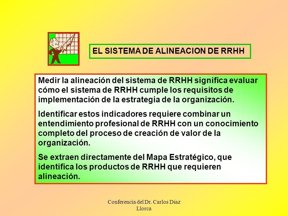 Conferencia del Dr. Carlos Díaz Llorca Medir la alineación del sistema de RRHH significa evaluar cómo el sistema de RRHH cumple los requisitos de impl