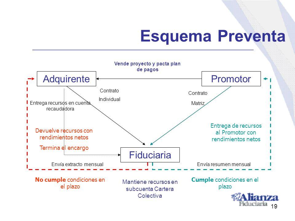 AdquirentePromotor Fiduciaria Vende proyecto y pacta plan de pagos Contrato Matriz Contrato Individual Entrega recursos en cuenta recaudadora Envía ex