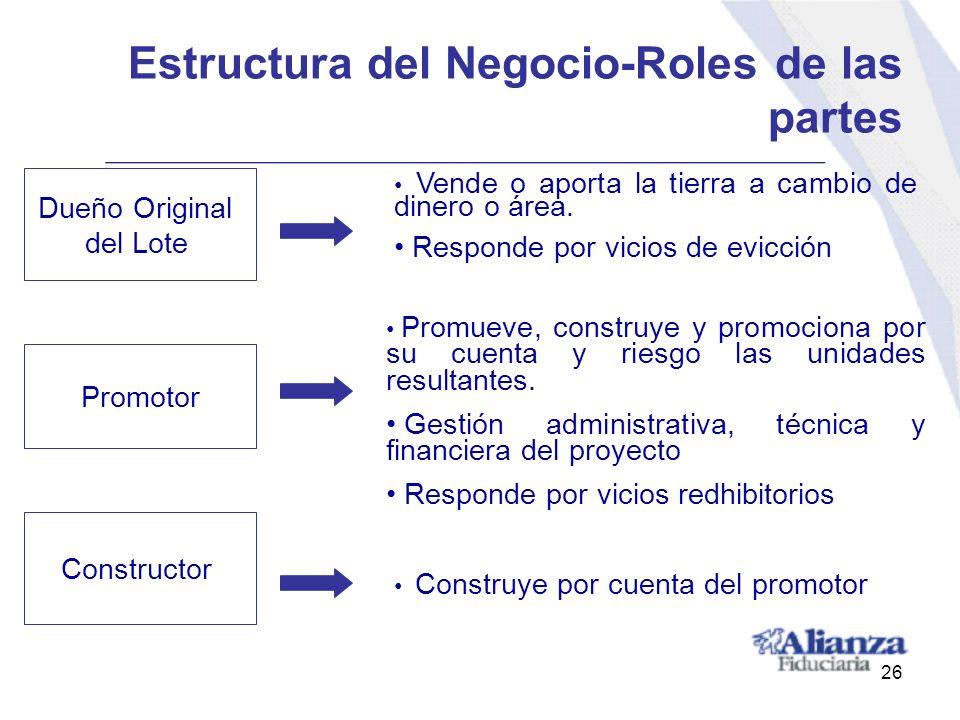 Estructura del Negocio-Roles de las partes Dueño Original del Lote Vende o aporta la tierra a cambio de dinero o área. Responde por vicios de evicción