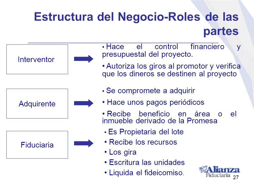 Estructura del Negocio-Roles de las partes Hace el control financiero y presupuestal del proyecto. Autoriza los giros al promotor y verifica que los d