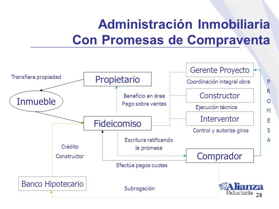 Administración Inmobiliaria Con Promesas de Compraventa Fideicomiso Inmueble Propietario Comprador Gerente Proyecto Constructor Interventor Transfiere