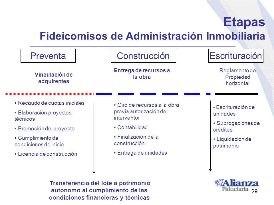 PreventaConstrucción Vinculación de adquirentes Etapas Fideicomisos de Administración Inmobiliaria Recaudo de cuotas iniciales Elaboración proyectos t