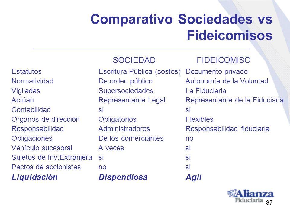 Comparativo Sociedades vs Fideicomisos SOCIEDAD FIDEICOMISO EstatutosEscritura Pública (costos)Documento privado NormatividadDe orden públicoAutonomía