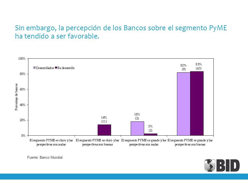 Sin embargo, la percepción de los Bancos sobre el segmento PyME ha tendido a ser favorable. Fuente: Banco Mundial