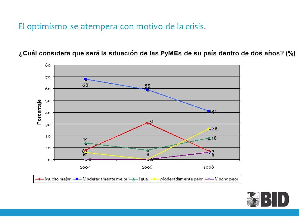 El optimismo se atempera con motivo de la crisis. ¿Cuál considera que será la situación de las PyMEs de su país dentro de dos años? (%)