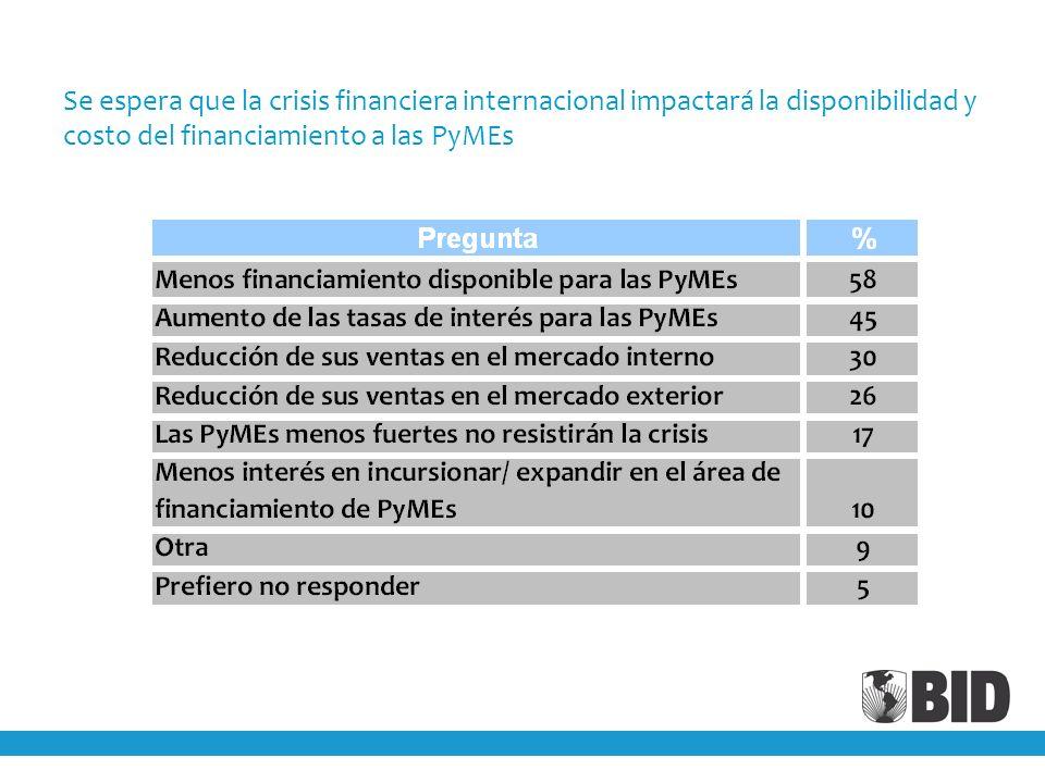 Se espera que la crisis financiera internacional impactará la disponibilidad y costo del financiamiento a las PyMEs