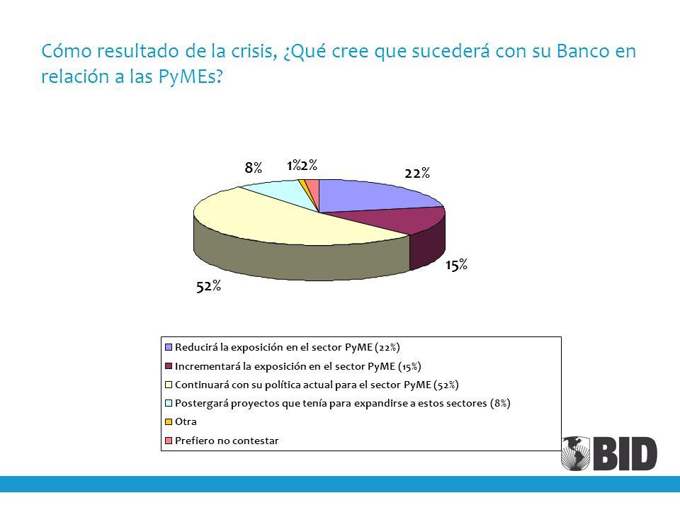 Cómo resultado de la crisis, ¿Qué cree que sucederá con su Banco en relación a las PyMEs? 22% 15% 52% 8% 1%2% Reducirá la exposición en el sector PyME